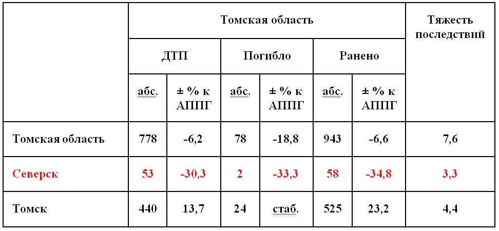 показатели аварийности ТО