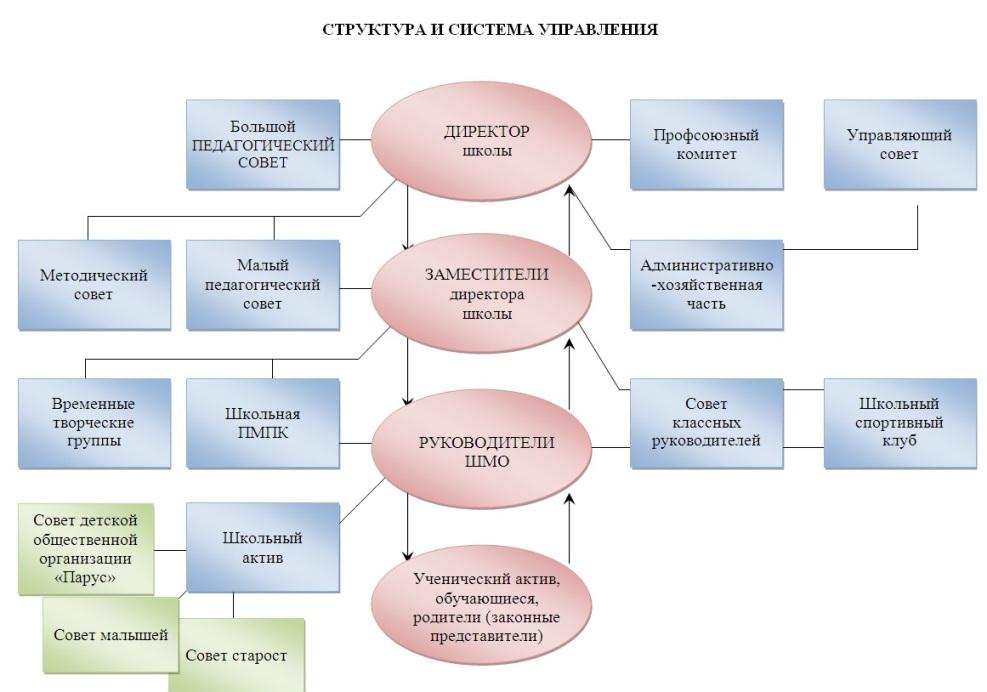 Структура и система управления в МБОУ